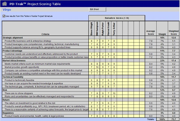 A practical approach to portfolio management for Project prioritization criteria template