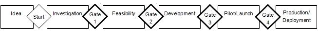 gateprocess
