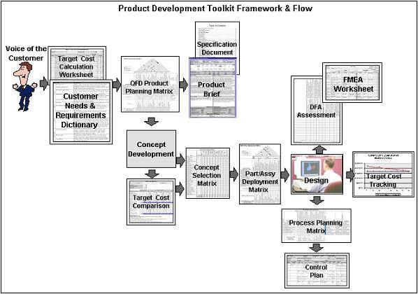 product development toolkit