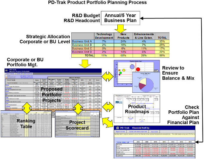 The Product Portfolio Planning Process