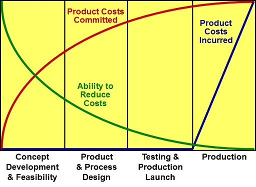 Product Cost Committed