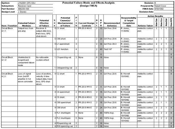 fmea table example